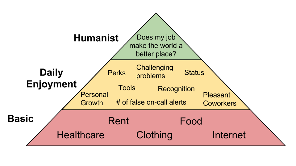 Schimmy's hierarchy of work needs